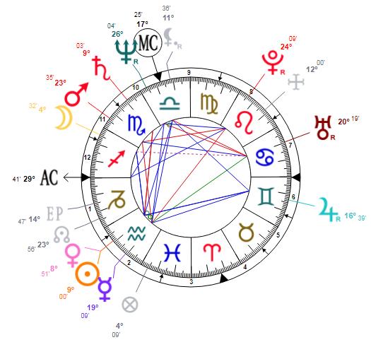 Oprah Winfrey Astrology Chart Analysis | Simona Rich