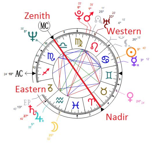 Chart explanation